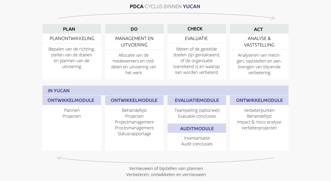 Yucan software pdca in een oogopslag